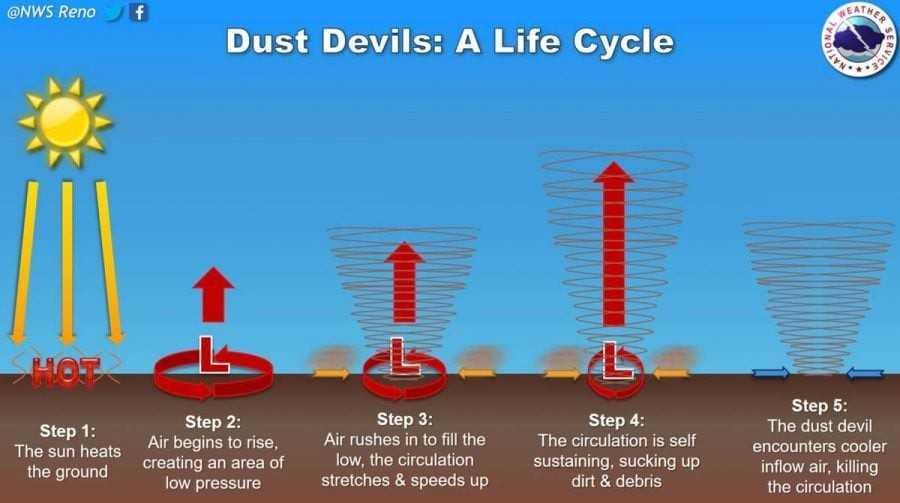 Meteo, curiosità: i Dust Devil o diavoli di sabbia