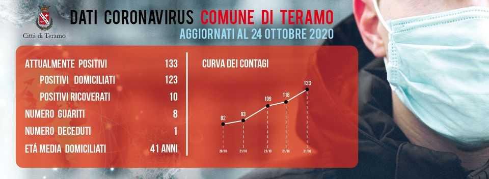 Coronavirus, a Teramo salgono a 133 i positivi: c'è un altro decesso